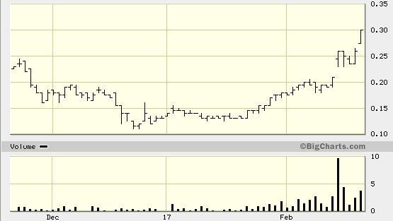 Cruz-Chart.JPG
